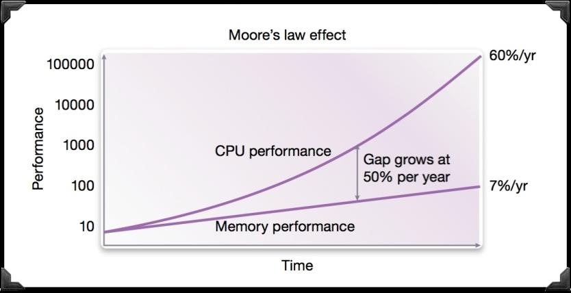 memory vs. CPU speed incrase